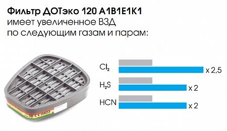 filtry-unix/dot-eko-120-a1b1e1k1